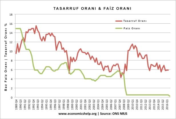 tasarruf-orani-vs-faiz